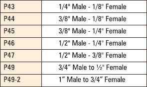 male to female bushes table
