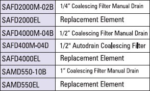 coalescing filter table