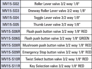 mechanical valves Lever Valves Button Valves Key Valves table2