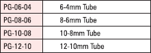 tube-tube-unequal-straight-connector-table